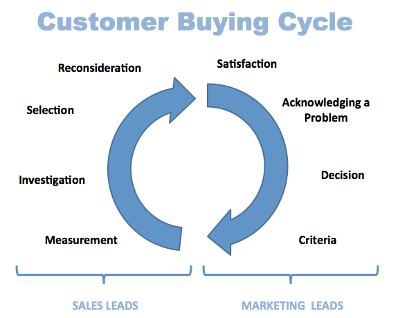 What's the difference between a Sales Cycle Vs. Buying Cycle?