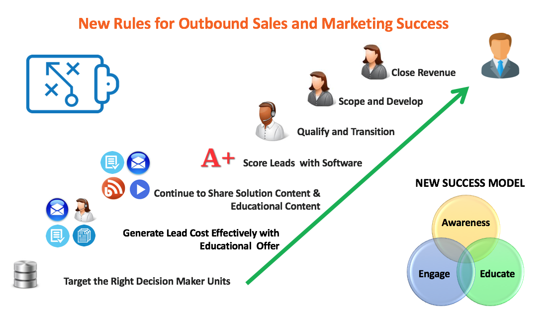 Outsourced Sales Integrated Campaign
