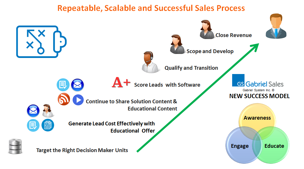 Repeatable Outsourced Sales Process