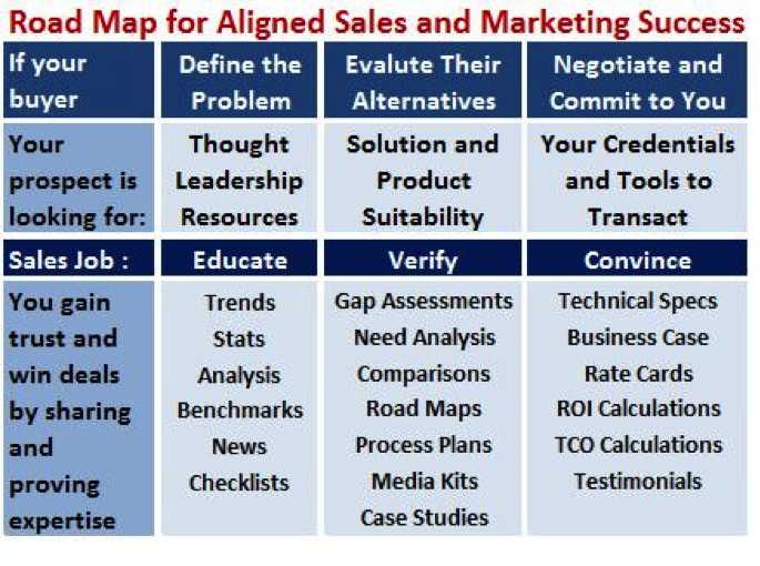 b2b lead scoring road map